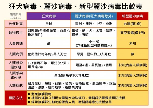 狂犬病病毒、麗莎病毒和新型病毒比較表。(圖由疾管署提供)
