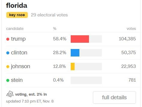 關鍵佛羅里達州已開出2%總票數,目前共和黨候選人川普呈現大幅度領先。(圖截自CNN)