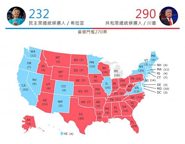 美國總統大選開票