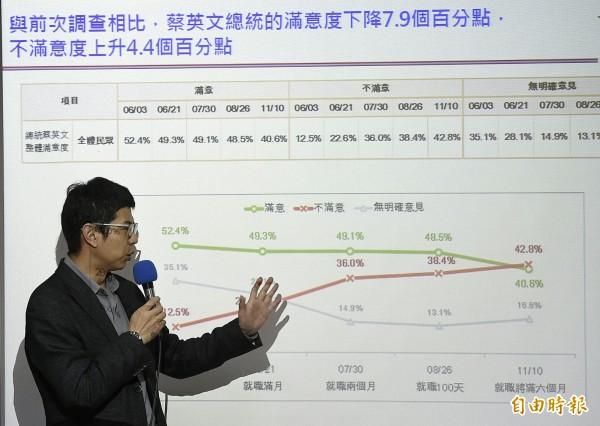 台灣智庫民調記者會。(記者陳志曲攝)