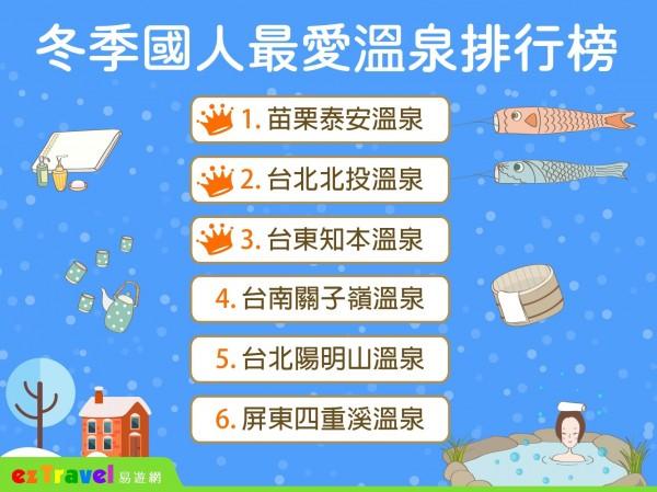 苗栗泰安溫泉奪下今年冬季國人最愛溫泉第一名。(易遊網提供)