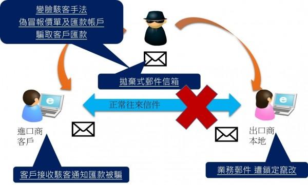 電子郵件變臉詐騙手法示意圖(刑事局提供)