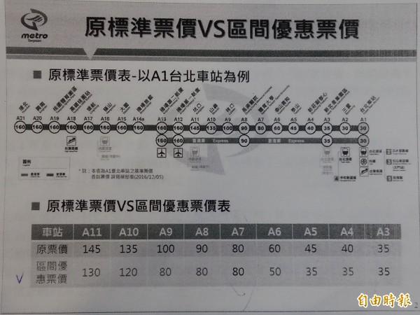 桃捷公司票價說明會,推直達車3公里鄰近區間同價,原票價與新票價比較。(記者鄭淑婷翻攝)