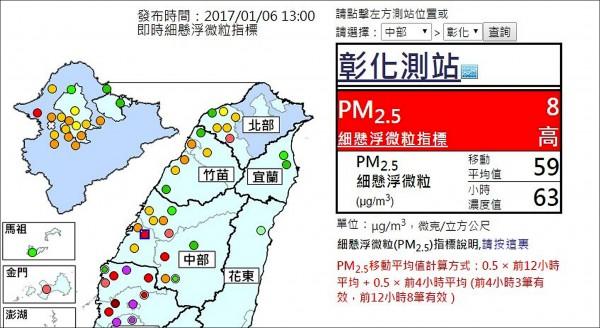 環保署昨天中午的空氣數據,顯示彰化市的PM2.5已經達到紅色的「不良」程度。(圖:翻攝於環保署空氣品質監測網)