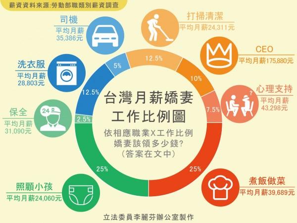 李麗芬在臉書分析,如果在台灣月薪嬌妻,每月應該可領4萬5958元。(圖取自李麗芬臉書)