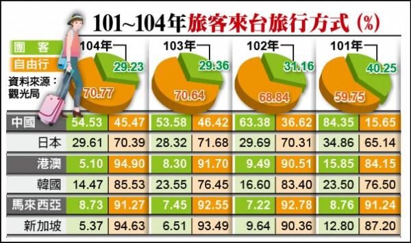 101~104年旅客來台旅行方式 (%)
