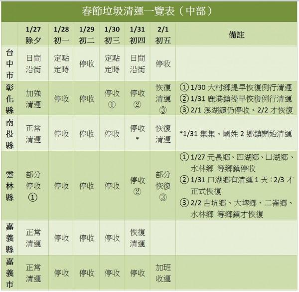 上列資訊取材自各地方政府網站,如有出入以政府公告為準