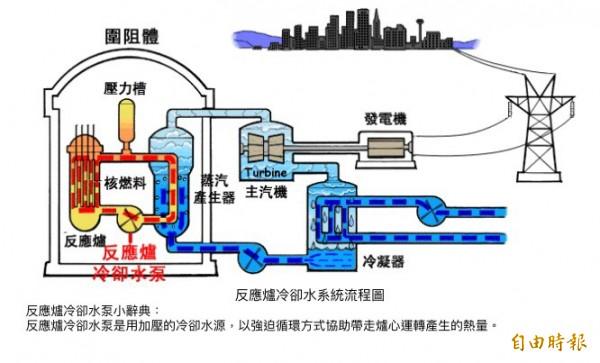 接線屬冷卻水泵馬達接線。(台電提供)