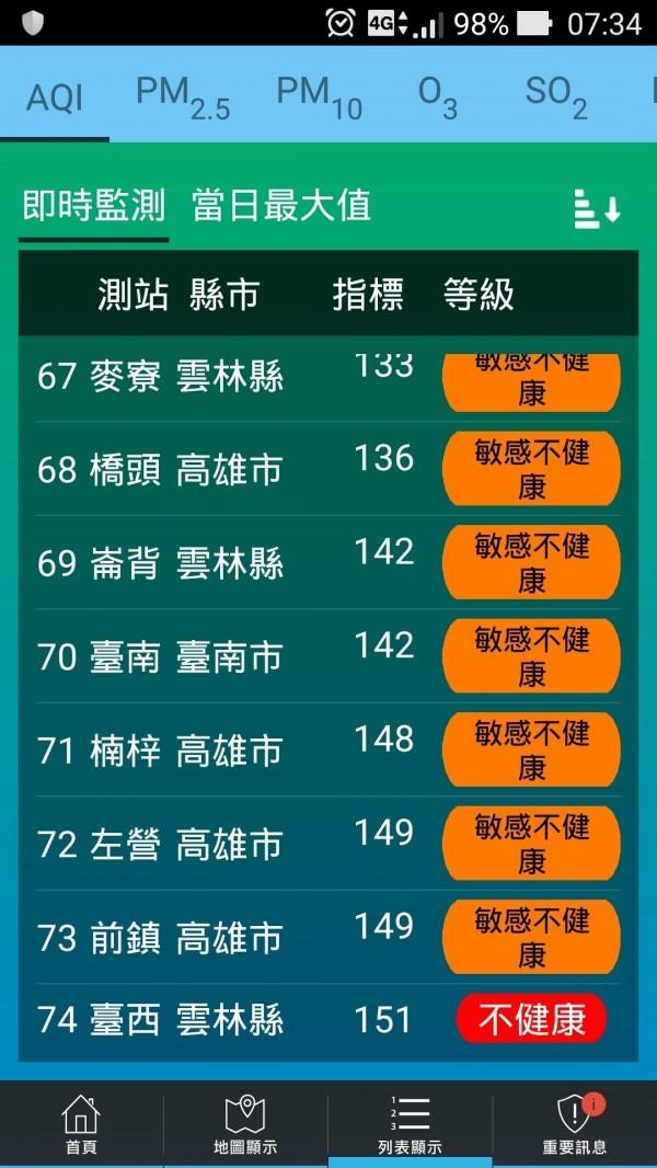 今天上午,台南測站AQI達142,屬於對敏感族群不健康的「警戒橘」。(記者蔡文居翻攝)
