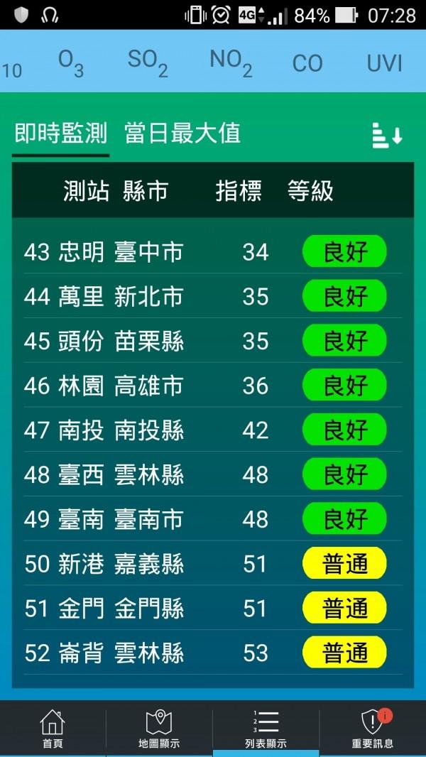 台南市昨天空品指標(AQI)低於50,是今年首度出現「良好綠」的一天。(記者蔡文居翻攝)
