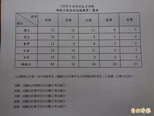 大考中心統計,106年學測的各科成績標準一覽。(記者吳柏軒攝)