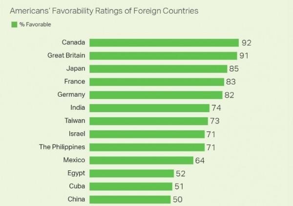 民調顯示,美國人最喜歡的國家前5名依序是加拿大、英國、日本、法國和德國,台灣則排名第7名。(圖截自蓋洛普民意中心)