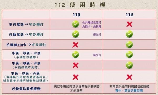 消防署製作表格說明緊急救難號碼「112」使用時機。(記者陳薏云翻攝)