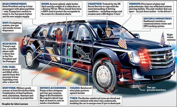 川普座車全面進化,造價也相當驚人。(圖擷自每日郵報)