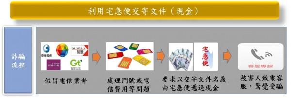 利用宅急便的詐騙流程圖(刑事局提供)
