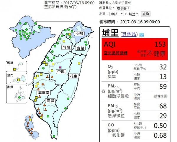 埔里是目前全台唯一「對所有族群不健康」等級,彭啟明指出,主要是本地大氣傳送擴散到內陸所致。(圖擷取自行政院環保署空氣品質監測網)