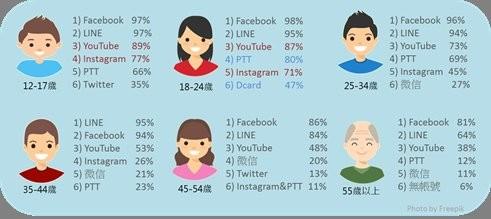 各年齡層擁有社群網站帳號比例。(圖擷自《資策會FIND》)