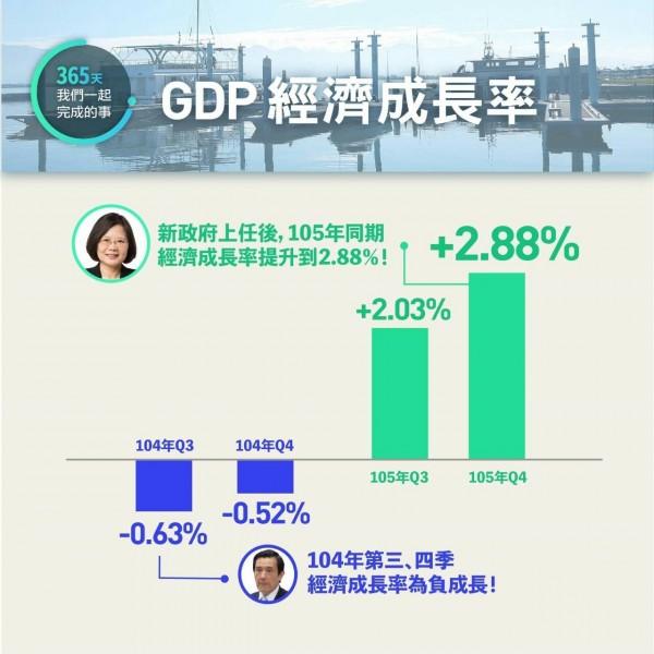 民進黨今天召開記者會,比較藍綠執政的經濟表現。(民進黨提供)