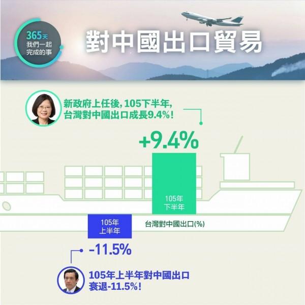 105年下半年對中國出口成長9.4%;105年上半年對中國出口衰退11.5%。(民進黨提供)