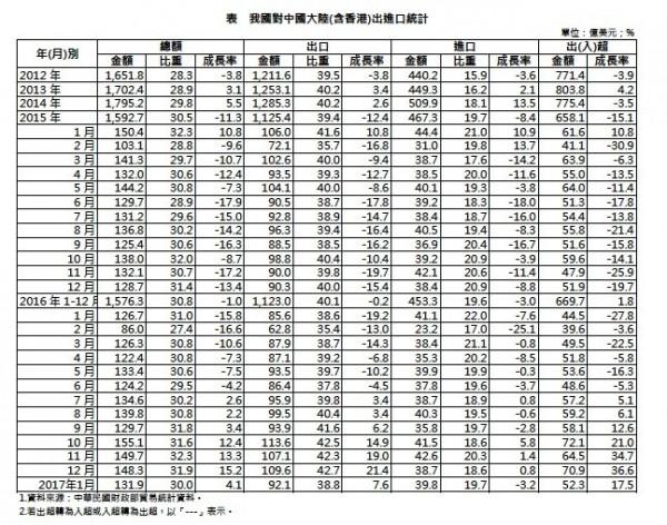 我國對中國大陸(含香港)出進口統計。(取自經濟部國貿局。)
