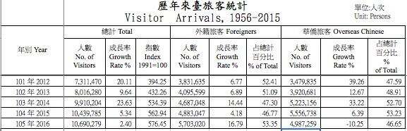 歷年來台旅客統計。(取自觀光局網站)