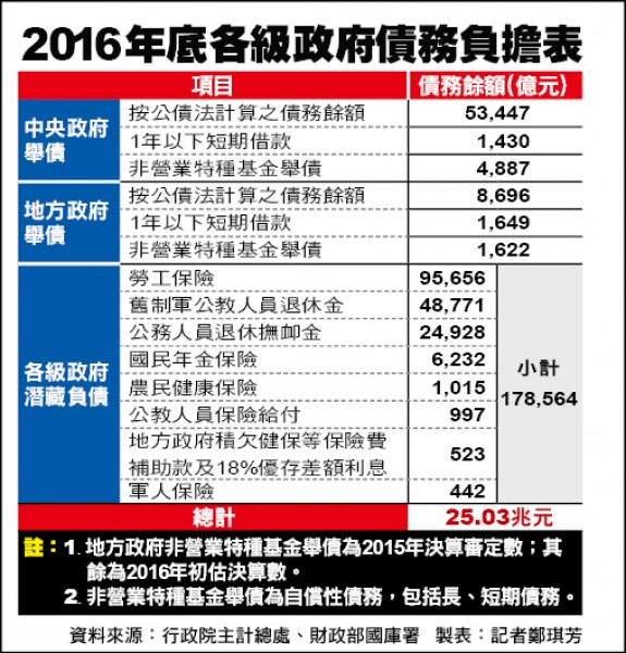 2016年底 各級政府債務負擔表