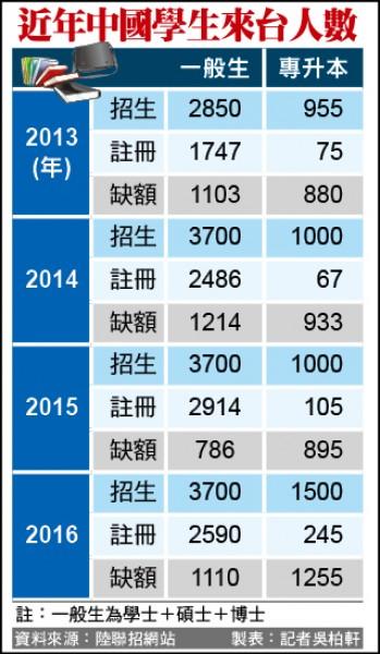 (資料來源:陸聯招網站,製表:記者吳柏軒)