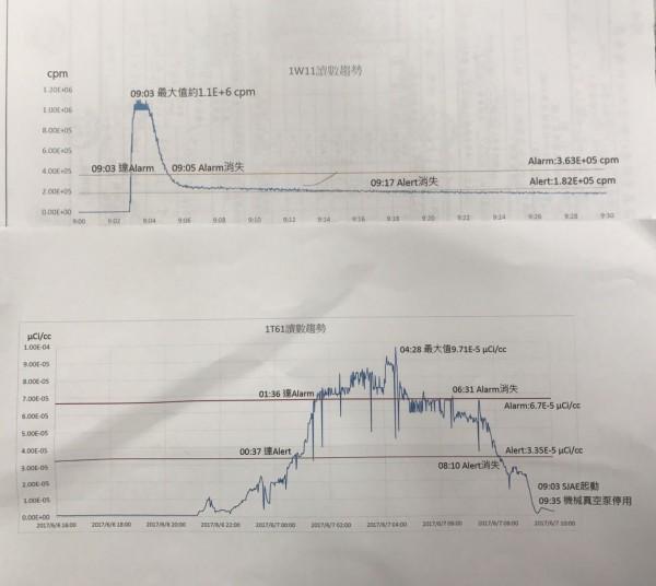 核二廠1號機自前天重啟後,流程輻射偵檢器曾兩度超過alarm警報值。(圖擷取自「立法委員 黃國昌」臉書頁)