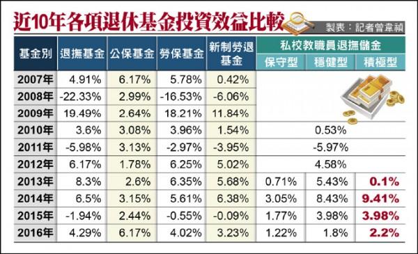 近10年各項退休基金投資效益比較