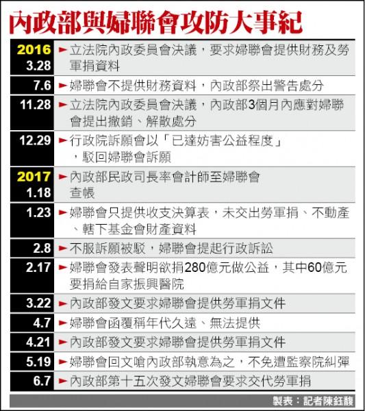 內政部與婦聯會攻防大事紀(記者陳鈺馥製表)
