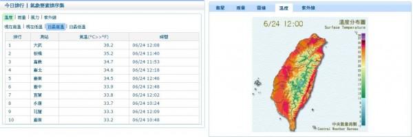 根據氣象局觀測,台東大武中午飆出38.2度高溫創今年新高。(圖擷自「中央氣象局」)