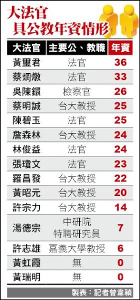 大法官具公教年資一覽表(記者曾韋禎製表)
