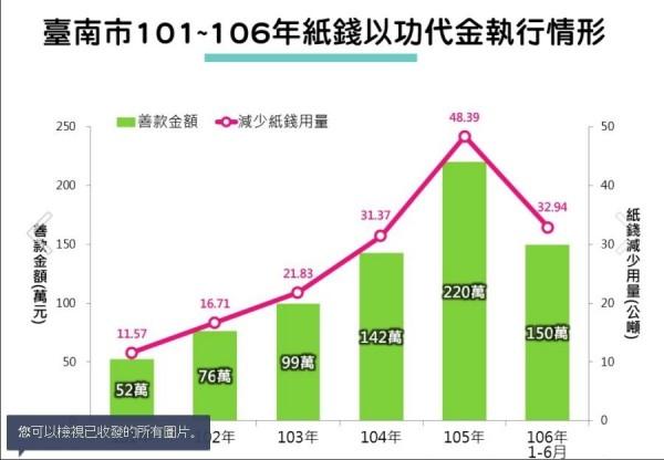台南市政府提出數據澄清事實。(擷自台南市政府官方Line)