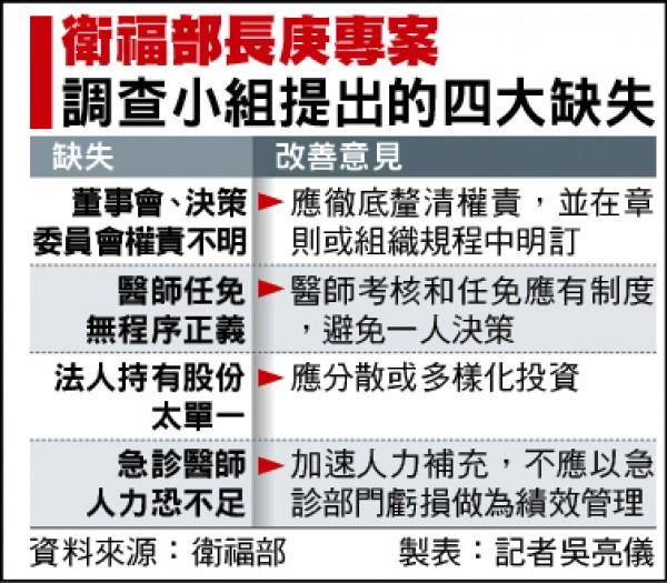衛福部長庚專案調查小組提出的四大缺失