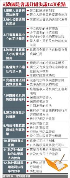 司改國是會議分組決議12項重點
