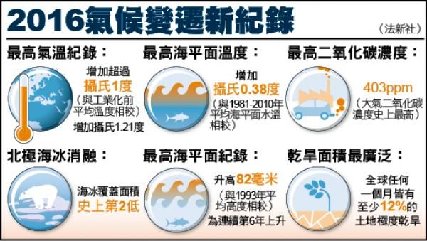 2016氣候變遷新紀錄