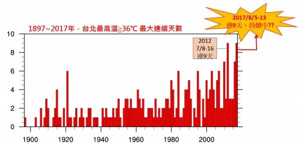 中央氣象局臉書粉絲團「報氣候」臉書今早指出,截至昨日(13日)為止,台北市連續9天的最高溫都超過36度,追平2012年紀錄。(圖擷自臉書「報氣候」)