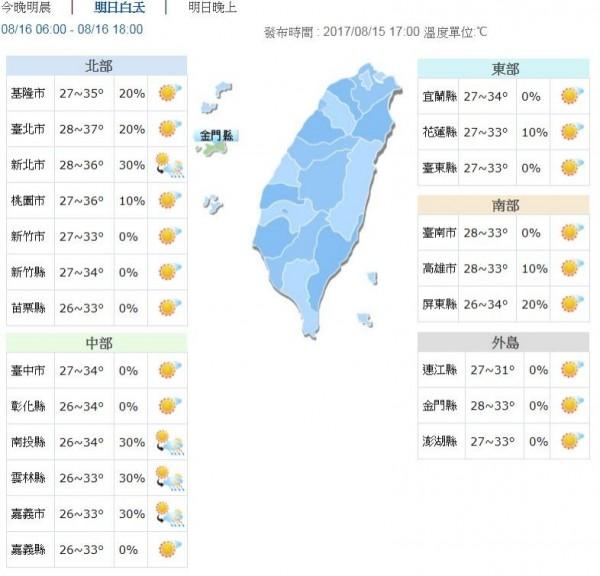 明高溫落在33至35度左右,大台北地區溫更可以來到37度左右。(圖擷自中央氣象局)