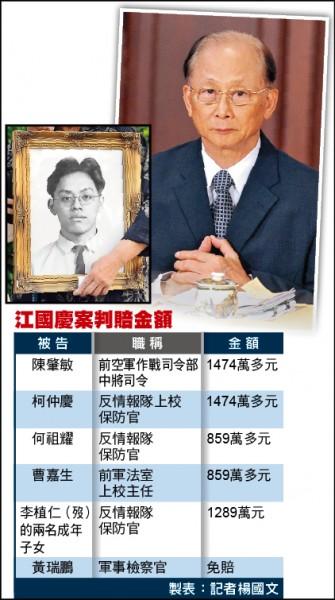 前空軍士兵江國慶(下圖)遭槍決冤死,法院判決陳肇敏(右圖)等5軍官應賠償5957萬元。 (資料照)
