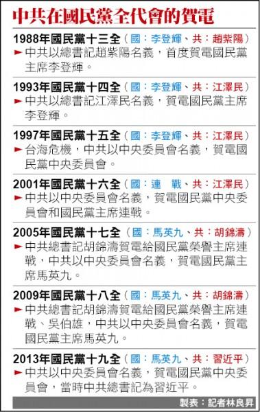 國民黨歷屆全代會的中共賀電