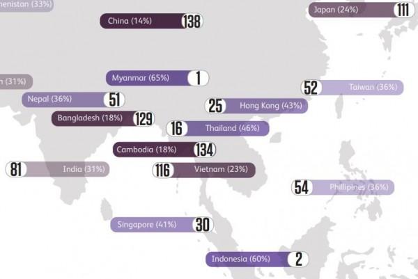 最新的「全球行善指數」(World Giving Index)出爐,最慷慨的國家依序為緬甸、印尼、肯亞、紐西蘭和美國,台灣排在第52名;行善指數最低的國家則是葉門、中國和立陶宛。(翻攝自CAF)