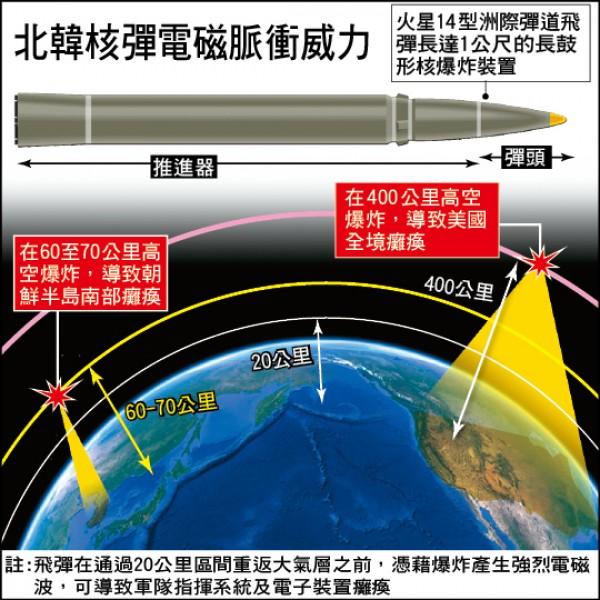 北韓核彈電磁脈衝威力