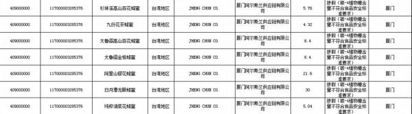 台灣「Jheng Chun」公司所生產的7款蜂蜜,因為摻假,被中國禁止進口。(圖擷取自中國國家質檢總局)