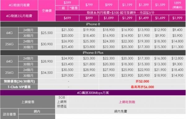 台灣之星iPhone 8預購資費方案。(圖由台灣之星提供)