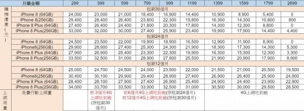 中華電信iPhone 8系列資費方案。(圖由中華電信提供)