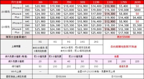遠傳電信iPhone 8資費方案。(圖由遠傳電信提供)