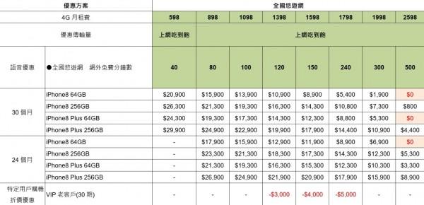 亞太電信公布iPhone 8電信資費。(圖由亞太電信提供)