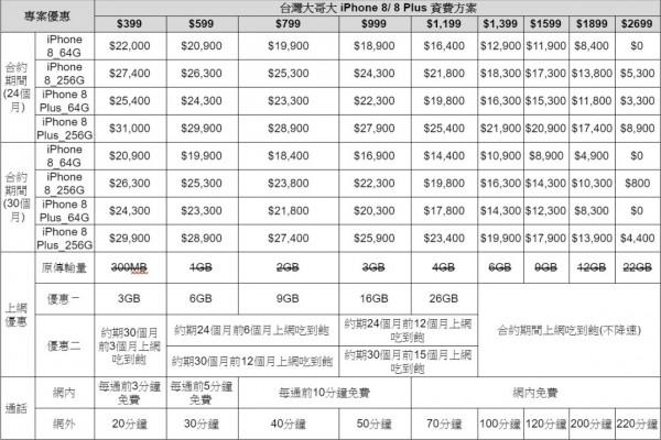 台灣大哥大公布iPhone 8電信資費方案。(圖由台灣大哥大提供)