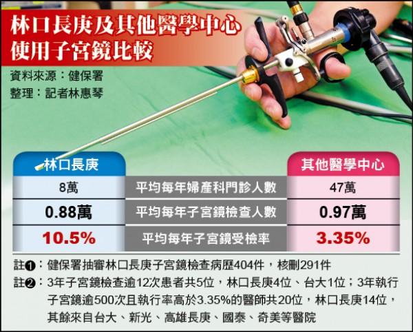林口長庚及其他醫學中心使用子宮鏡比較(記者林惠琴整理)