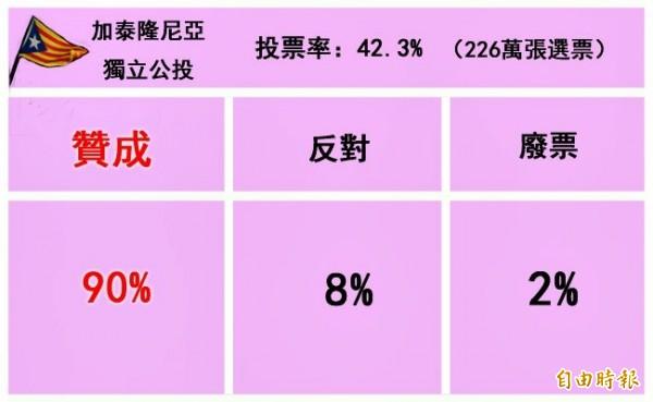 初步投票結果顯示,在226萬張選票中,約有90%選民投下贊成票,僅8%民眾拒絕獨立,其餘則為廢票。(本報製表)